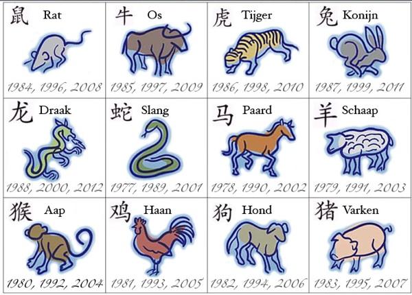 Graphics Chinese zodiac