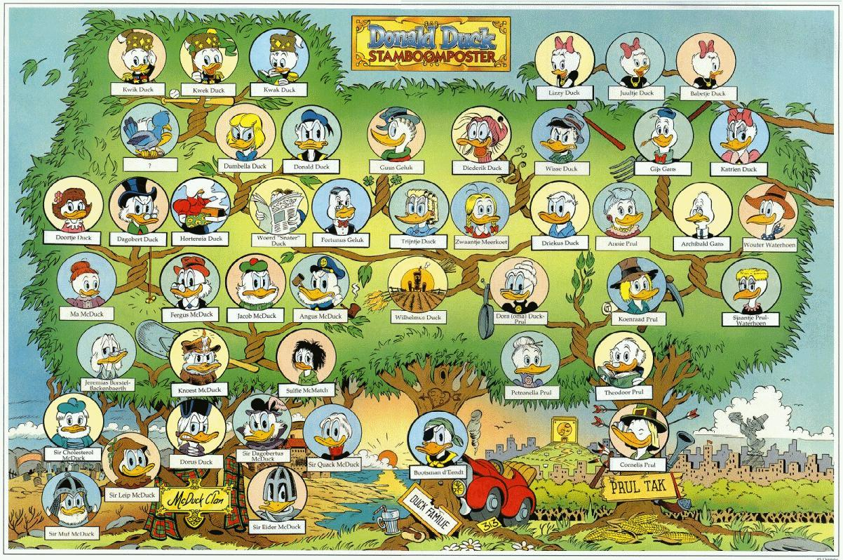 Donald duck Graphic Animated Gif  Graphics donald duck 660727