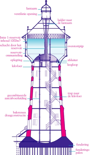 Water tower graphics